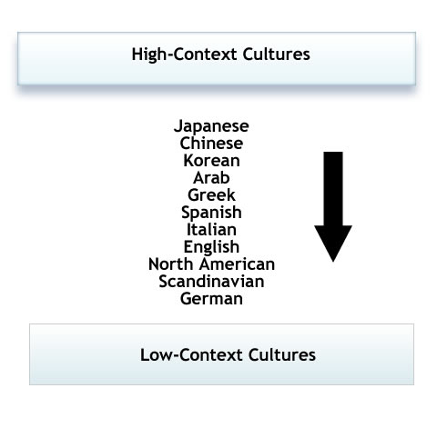 """cultural context of the play essay Friday essay: video games, military culture and new narratives of war  literacy  and education historian corey mead's book war play: video  as """"operative  images"""" not intended for individual consumption out of context."""